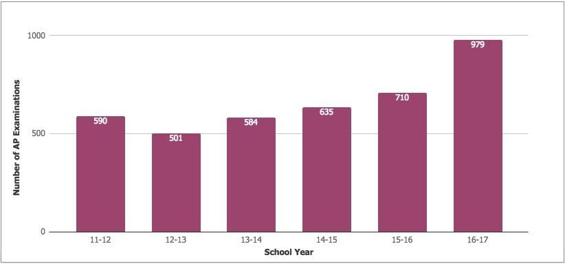 Number of AP Examinations with Scores of 3, 4 or 5 bar graph