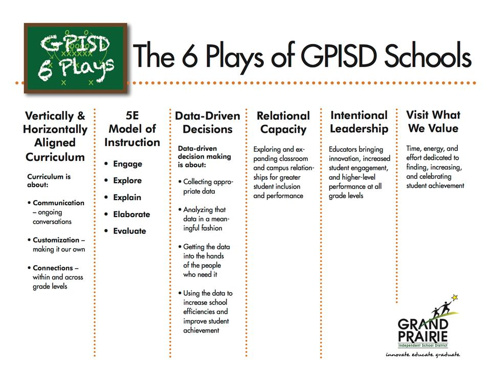 The 6 Plays of GPISD Schools